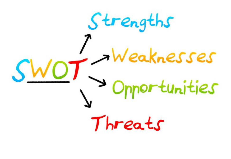 How to Use a SWOT Analysis to Strengthen Your Marketing Strategy