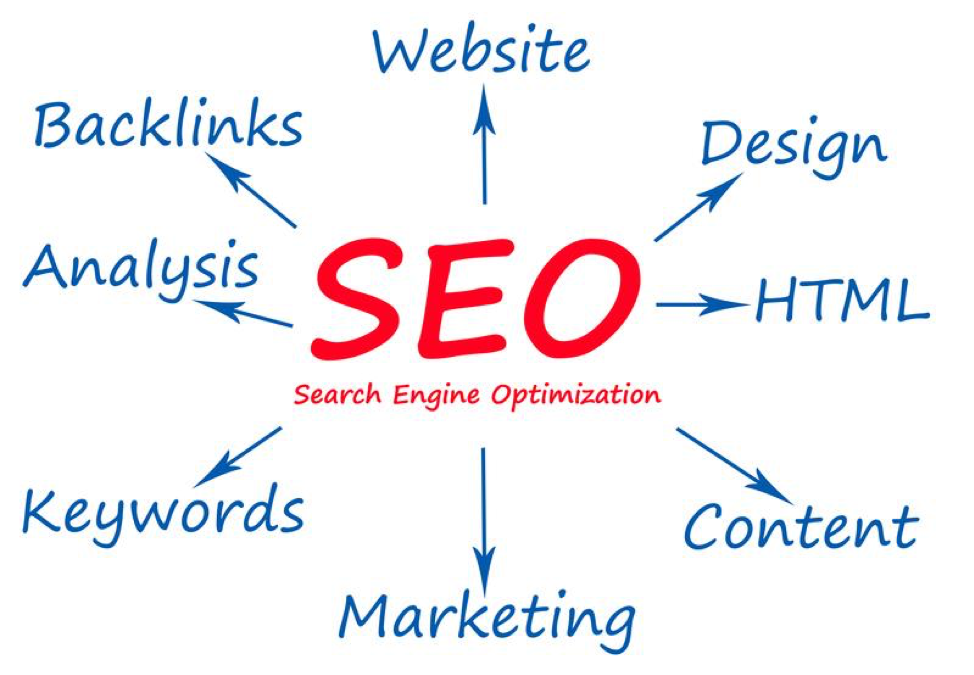 What You Need to Know About SEO to Grow Your Business Online